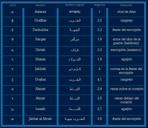 Nombres estrellas Escorpio