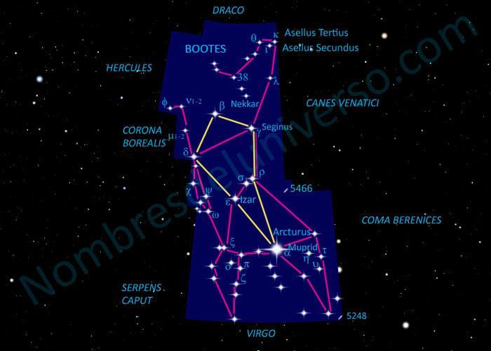 Diseño original constelación Bootes
