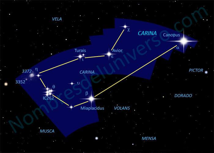 Diseño original de la constelación Carina