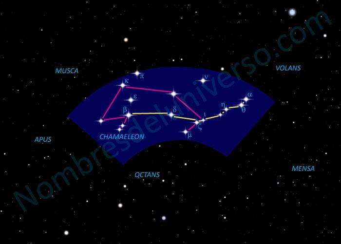 Diseño original de la constelación Chamaeleon