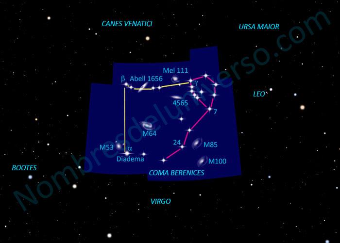 Diseño original de la constelación Coma Berenices