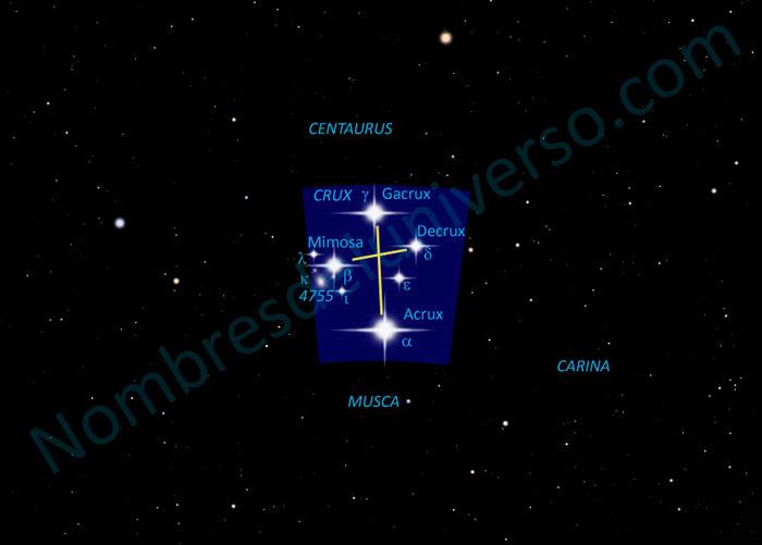 Diseño original de la constelación Crux