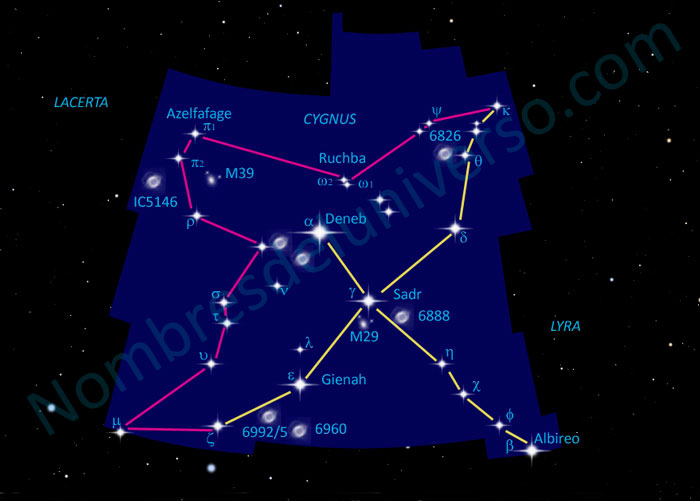 Diseño original de la constelación Cygnus