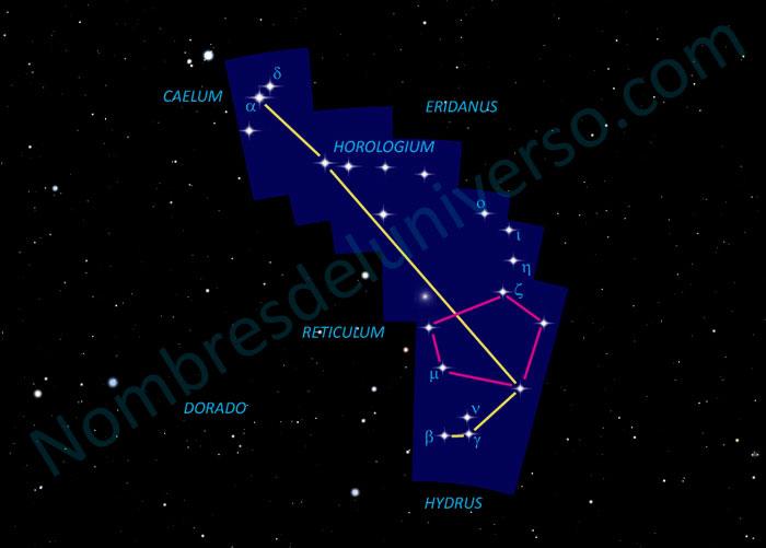 Diseño original de la constelación Horologium