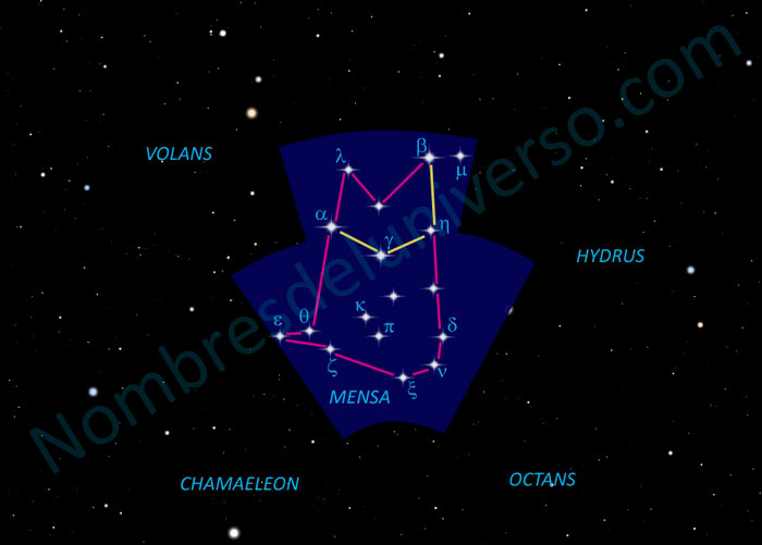 Diseño original de la constelación Mensa