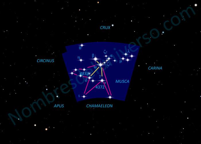 Diseño original de la constelación Musca