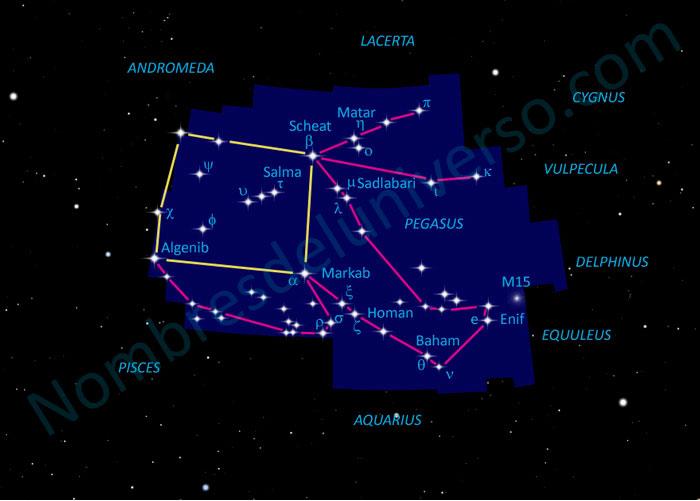 Diseño original de la constelación Pegasus