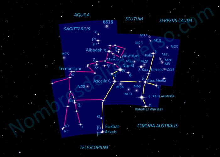 Diseño original de la constelación Sagittarius