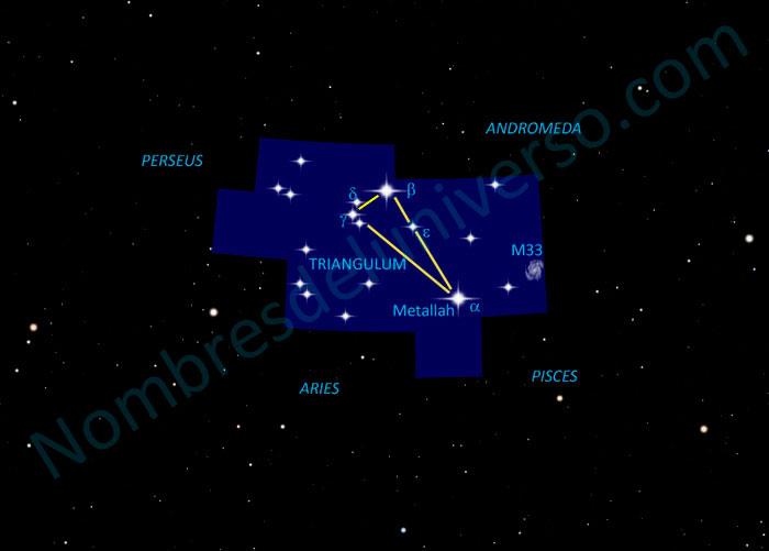 Diseño original de la constelación Triangulum