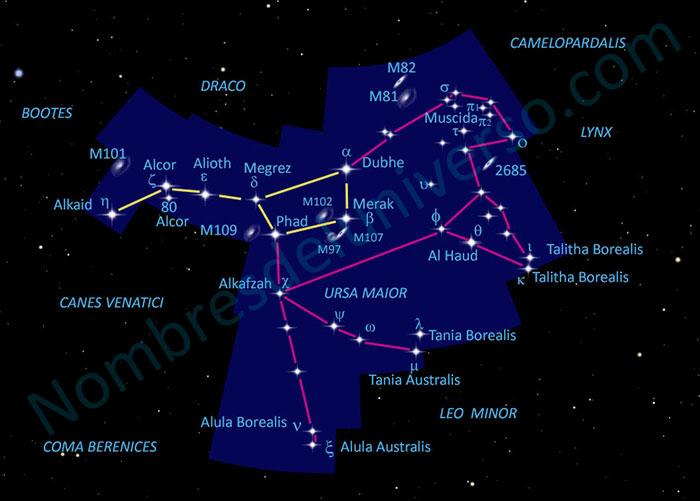 Diseño original de la constelación Ursa Maior