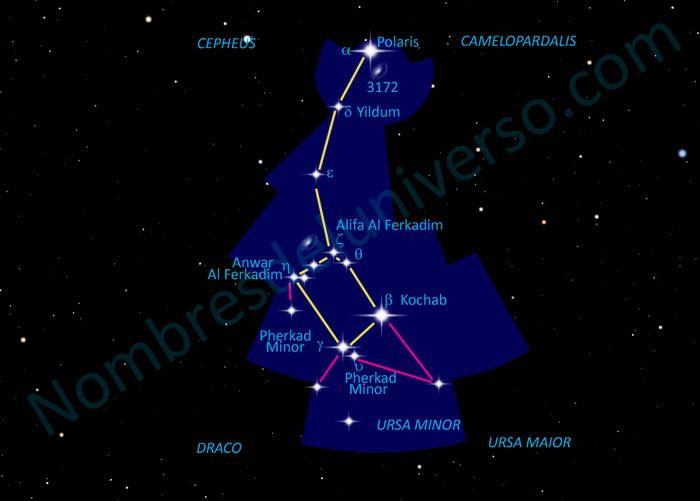 Diseño original de la constelación Ursa Minor