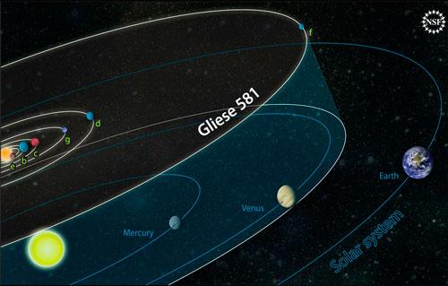 Gliese 581 Leo